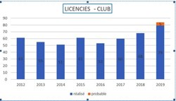LES LICENCIES DU CLUB